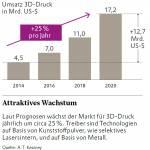/xtredimg/2017/Additive%20Fertigung/Ausgabe210/12726/web/Grafik-Umsatz-3D-Druck_Markt.jpg