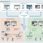 /xtredimg/2017/Automation/Ausgabe195/14530/web/Abb_1_Ubersicht_Industrie_4.0_02.jpg