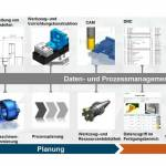 /xtredimg/2016/Fertigungstechnik/Ausgabe160/12041/web/Daten_Prozessmgmt.jpg