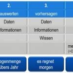 /xtredimg/2019/Fertigungstechnik/Ausgabe284/20474/web/Entstehungsprozess_fur_SMART_DATA.jpg