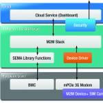 /xtredimg/2014/Automation/Ausgabe91/5680/web/SEMA_Structure.jpg